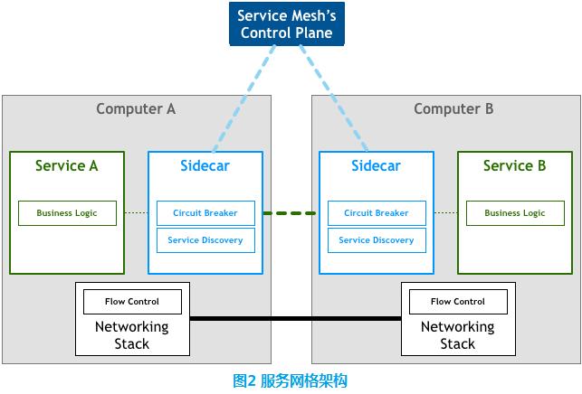 服务网格架构