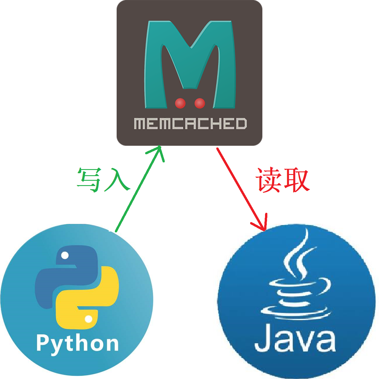 Python写入Memcached但Java读不到