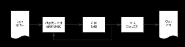 lambok-principle
